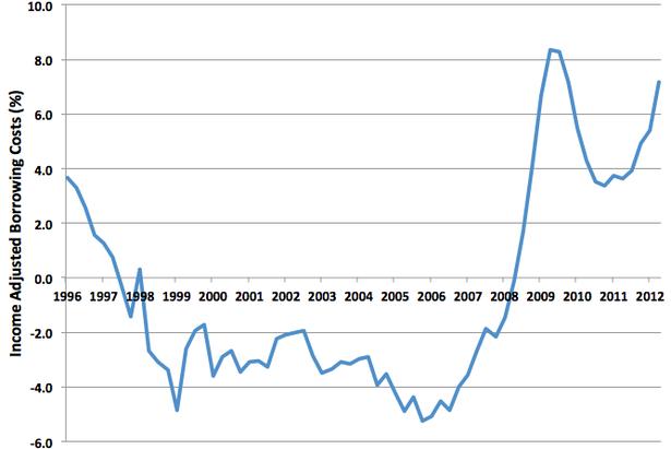 SpainNGDPBorrowing.png