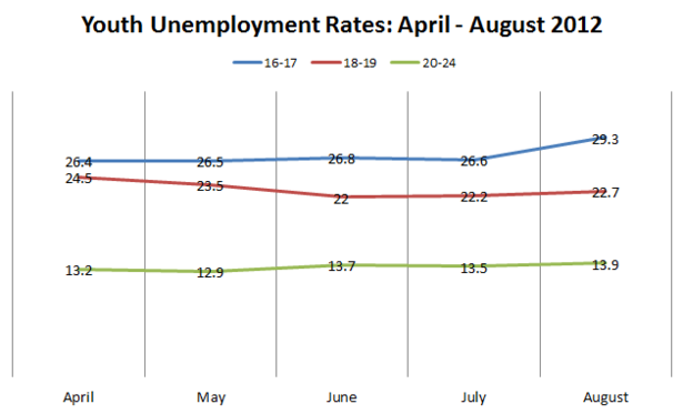 Youth_Unemployment_Rates.PNG