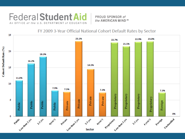 Default_Rates_Department_of_Education.PNG