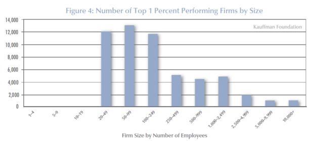 Kauffman_Top_1_Percent.PNG