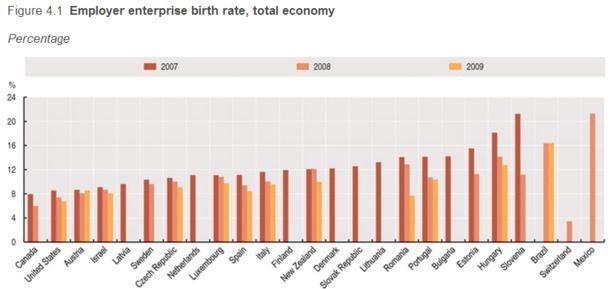 OECD_Enterprise_Birthrate.PNG