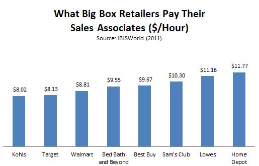 Thumbnail image for IBISWorld_Big_Box_Retail.PNG