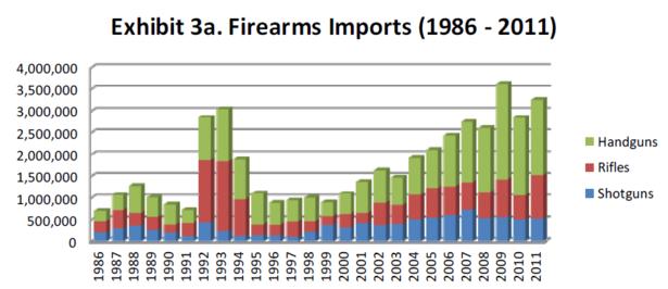ATF_Gun_Imports.PNG