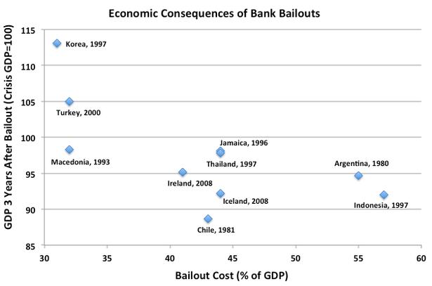 BailoutsVsGrowth2.png