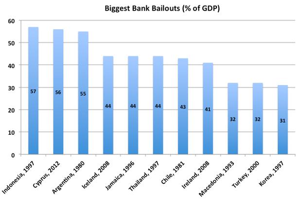 BiggestBankBailouts2.png