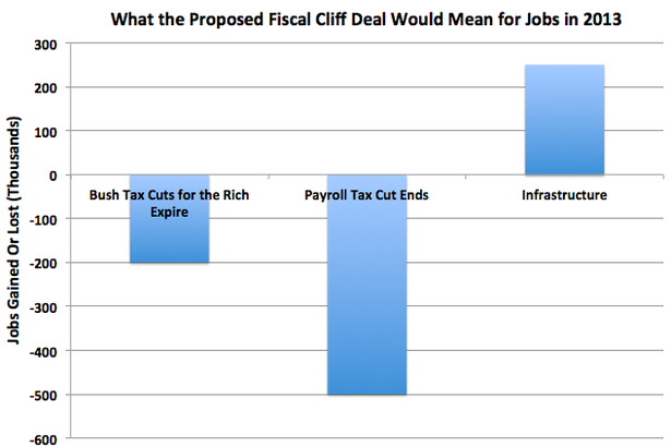 FiscalCliffJobs2.png