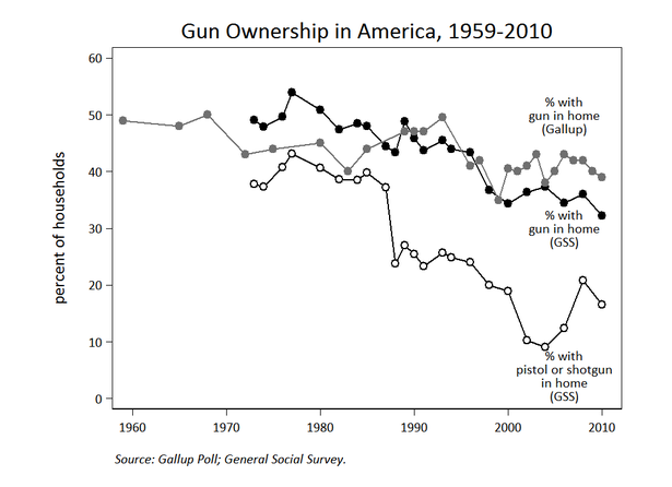 gun-ownership-declining1.png