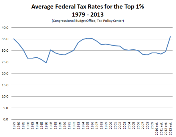 Average_Federal_Tax_Rates_Top_1_Percent.PNG