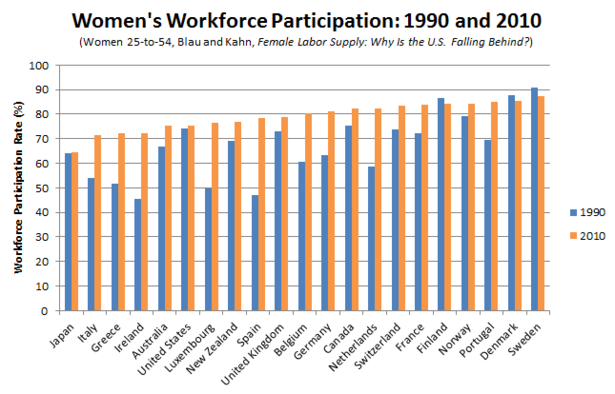 Blau_and_Kahn_Women_Workforce_1990_2010_Correct.PNG