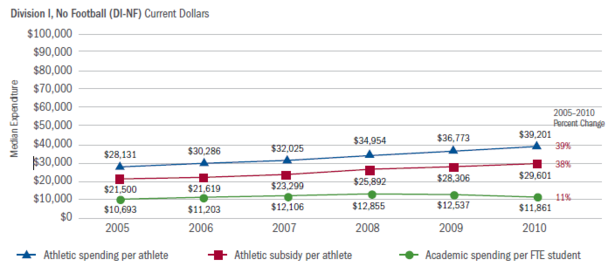 Delta_Cost_Sports_Spending_Division_I_No_Football.PNG