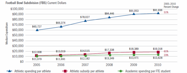 Delta_Cost_Sports_Spending_FBS_Edited.png