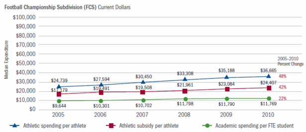 Delta_Cost_Sports_Spending_FCS_Edited.png