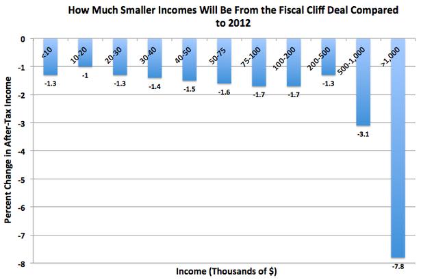 FiscalCliffDealv2012.png
