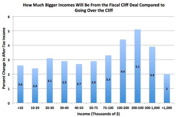 FiscalCliffDealv2013.png