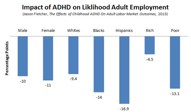 Fletcher_ADHD_Employment_Fixed.PNG