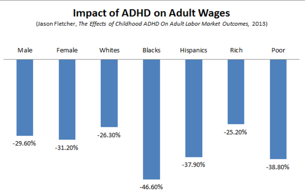 Fletcher_ADHD_Wages.PNG