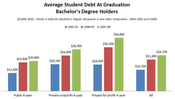NCES_Student_Debt_Level_92_07_Final.PNG