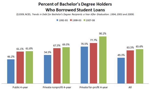 NCES_Student_Debt_Percent_Borrowing_92_07_Final.PNG