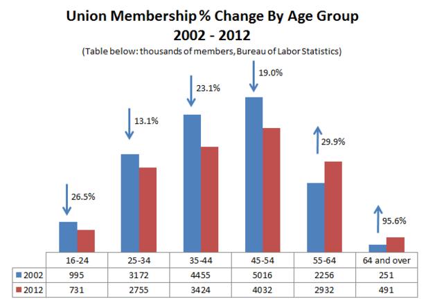 Union_membership_percent_change_age_bls.PNG