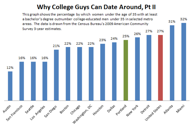 Why_College_Guys_Can_Date_Around_Part_II.PNG