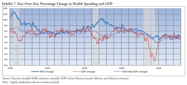 Altarum_Institute_Health_Care_Spending.PNG