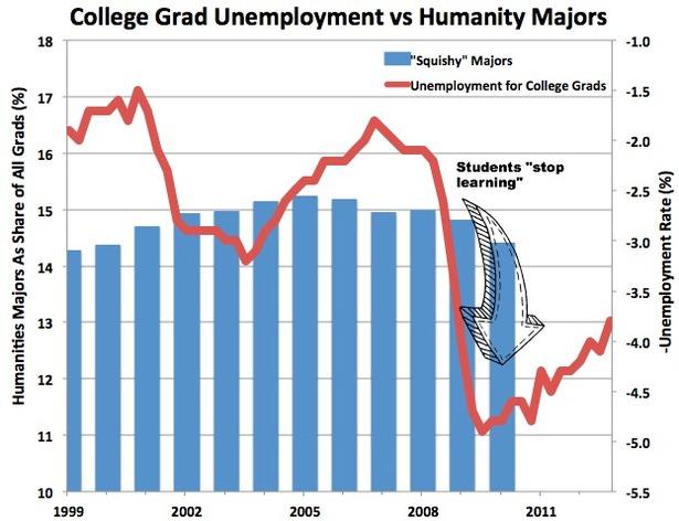 CollegeUnemploymentMajors2.jpg.jpg