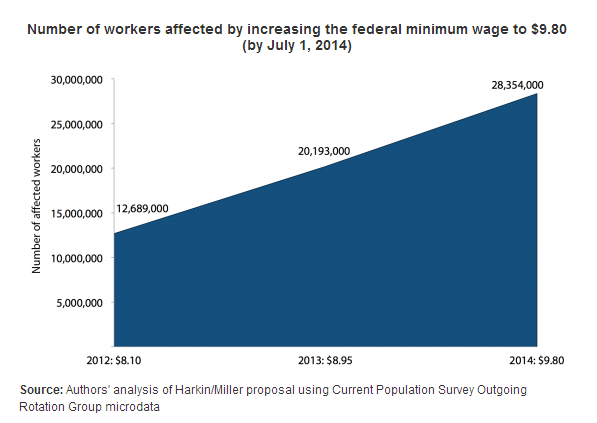 Thumbnail image for EPI_Minimum_Wage_Increase_Workers_Affected.PNG