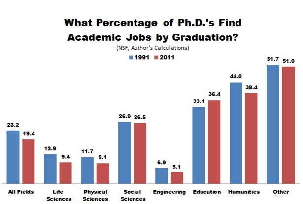 NSF_PhDs_Academic_Jobs.PNG