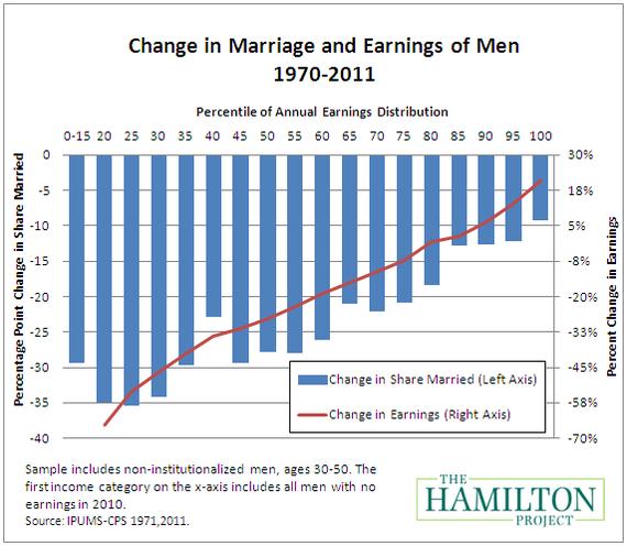 020312_earnings_marriage_men.png