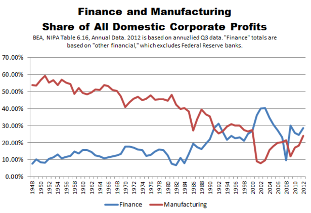 Thumbnail image for BEA_Corporate_Profits_Finance_and_Manufacturing_Formatted.PNG