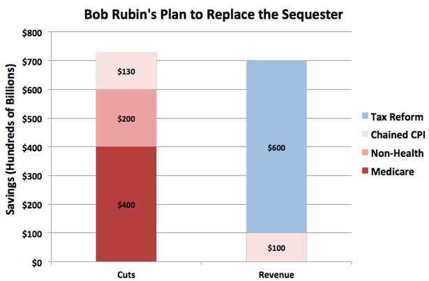 BobRubinSequester.png