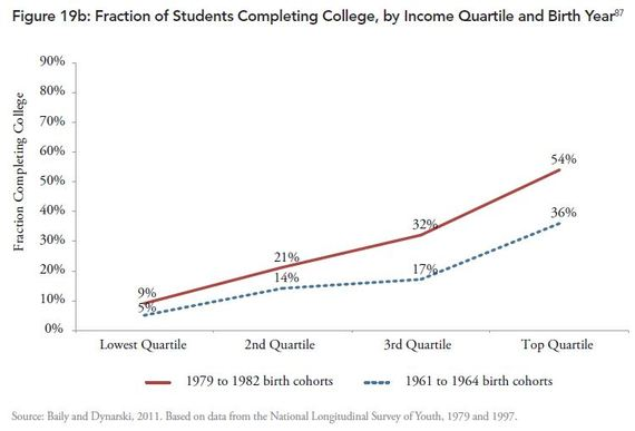 Fraction_of_Students_Completing_by_Income_Third_Way.JPG