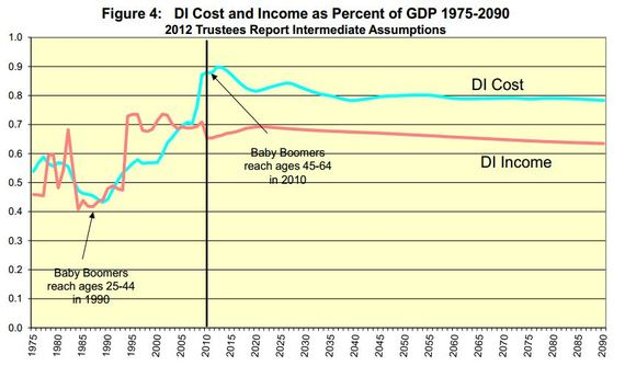SSA_Disability_Percent_of_GDP.JPG