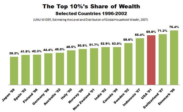 Thumbnail image for UNU_WIDER_Wealth_Distribution_International.JPG