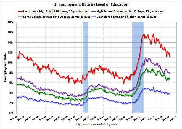 unemployedfeb2013.jpg