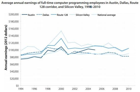 EPI_Halzman_Computer_Programmer_Salaries.JPG
