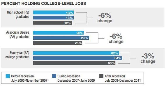 Pew_College_Level_Employment.JPG