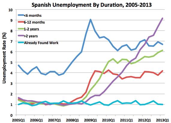 SpainUnemployment1.png