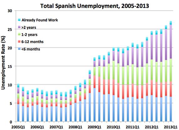 SpanishUnemployment2.png