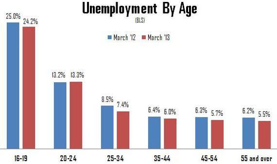 Unemployment_by_Age2.JPG