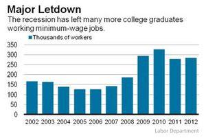 WSJ_College_Grads_Minimum_Wage_Jobs.JPG