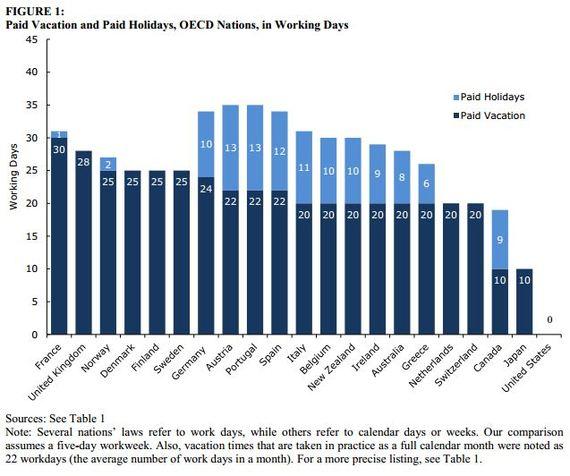 CEPR_Vacation_Days_OECD.JPG