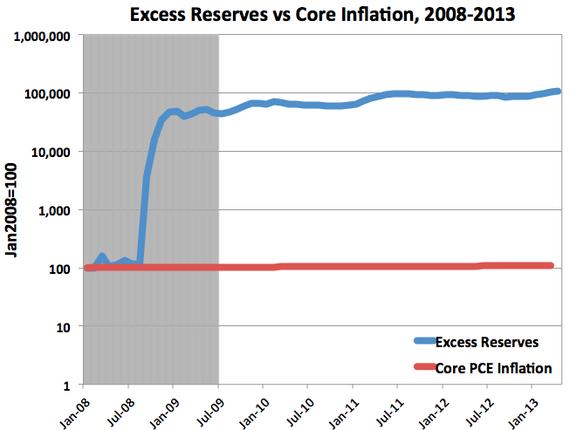 ExcessReservesVsInflation.png