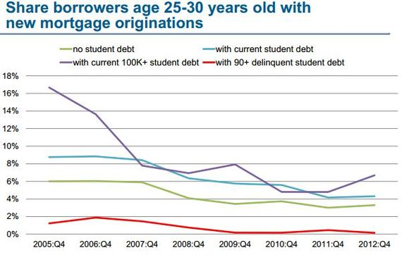NYFed_Student_Debt_Mortgages.JPG