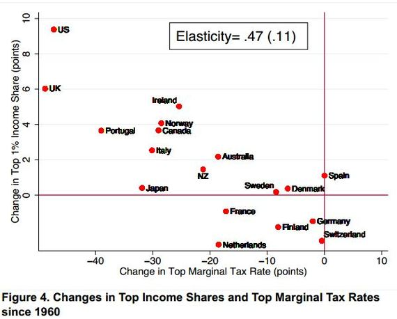 Piketty_Saez_Alverado_Income_Top_Tax_Rates_1960.JPG