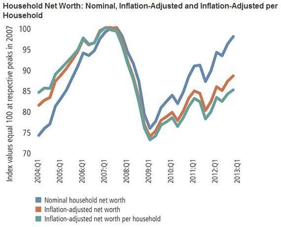 Wealth_Changes_St_Louis_Fed.JPG