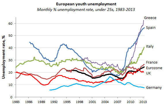 youth unemployment 2013.png