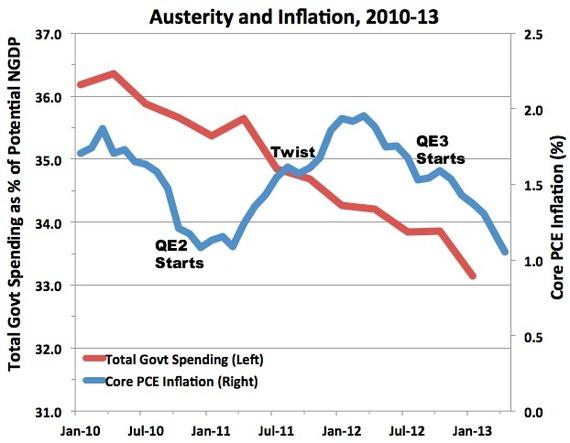 AusterityInflation2.jpg