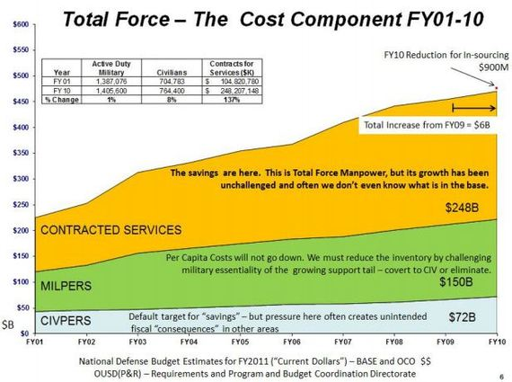 DOD_Contractors_Graph.JPG