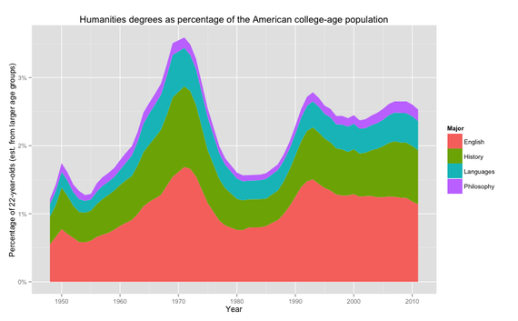 David_Silbey_Humanities_College_Age_Population.png